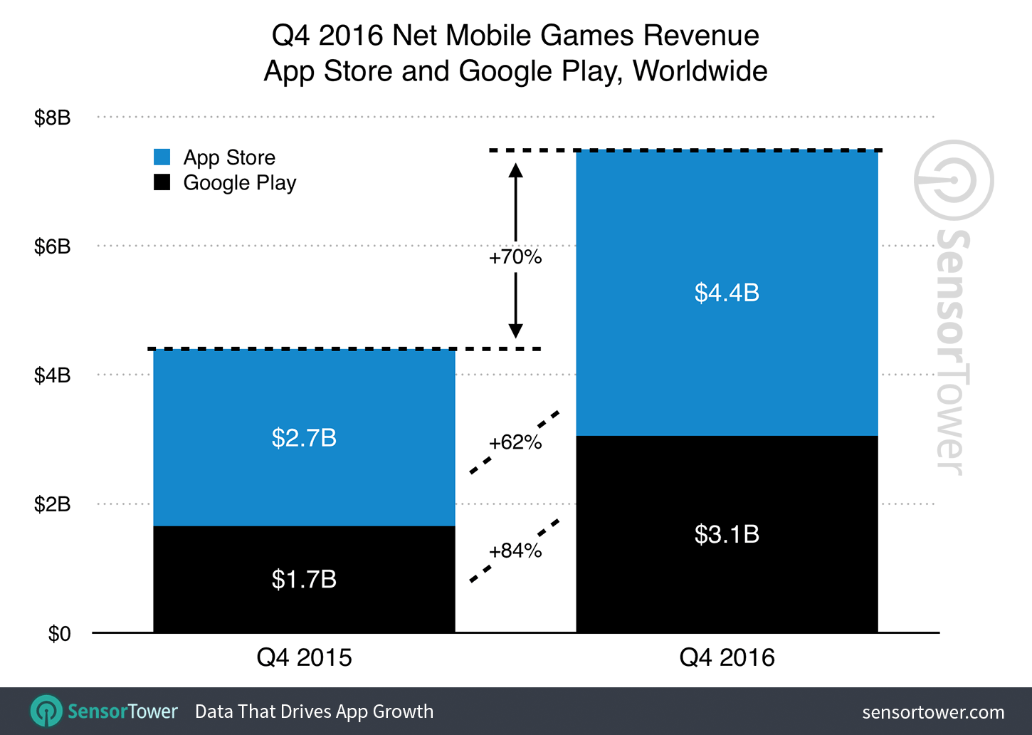 q4-2016-games-category-revenue-growth
