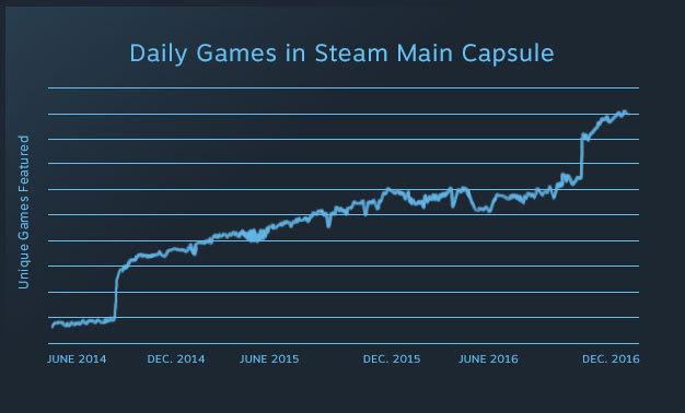 Valve закрывает Steam Greenlight иготовит вместо него неменее открытый сервис