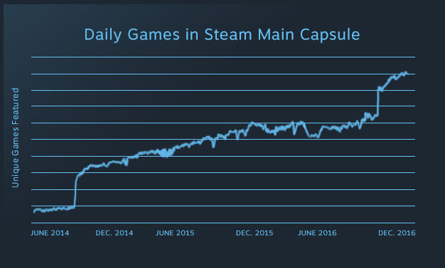 Valve устраняет Steam Greenlight