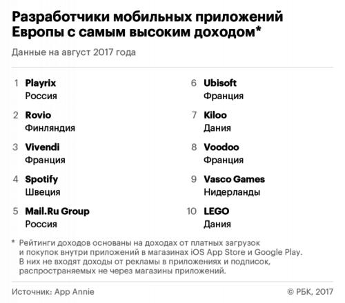 2 из 5 самых зарабатывающих мобильных разработчика Европы – из России