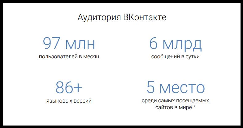 Месячная игровая аудитория «ВКонтакте» – 21 млн (веб)