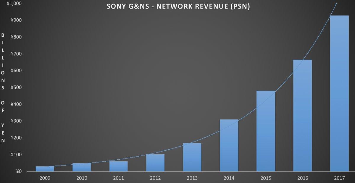 Sony заработала на играх больше, чем на консолях