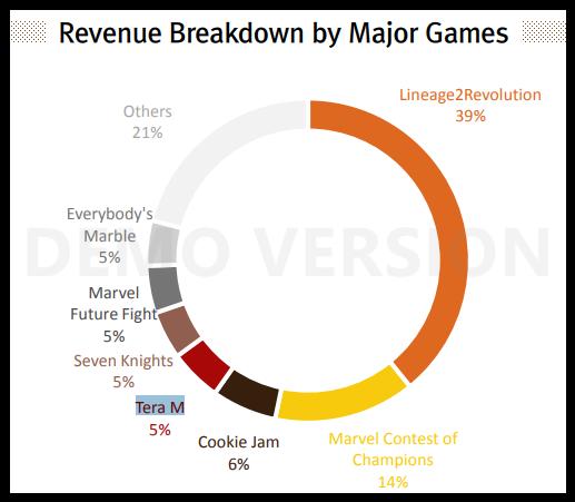 Lineage 2: Revolution – главная игра Netmarble. Ее доход – $220 млн в квартал