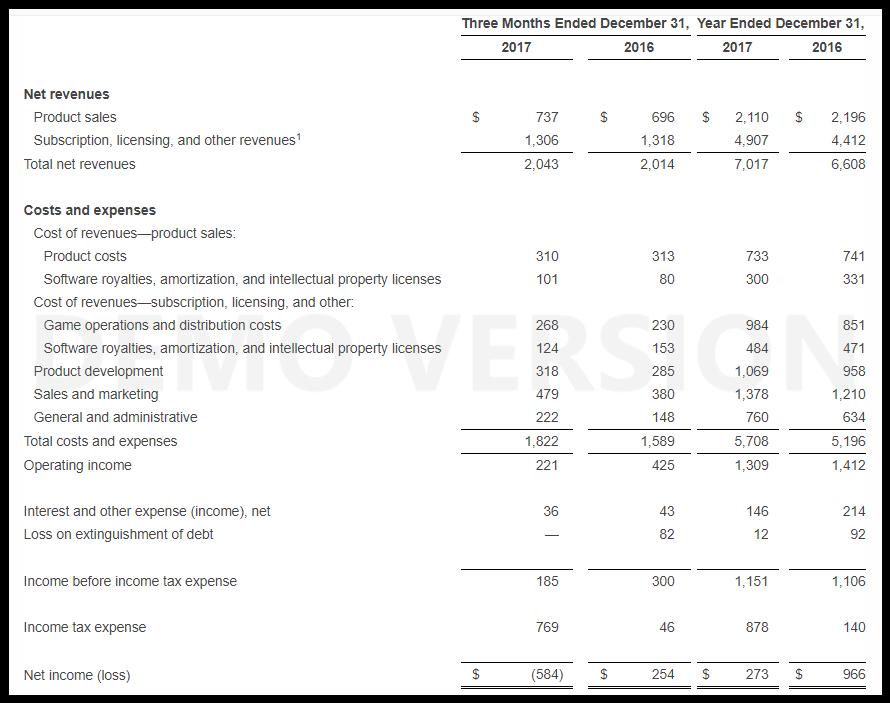 Activision Blizzard закончила год в плюсе. Но в последнем квартале не досчиталась $584 млн