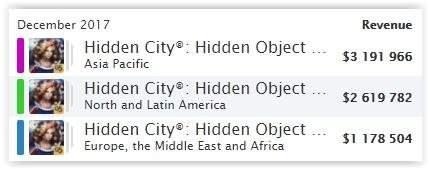 G5 Games заработала за квартал $44,7 млн. Главный источник денег – Hidden City