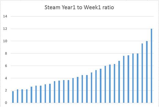 Мнение: продажи первой недели в Steam могут предсказать выручку за год