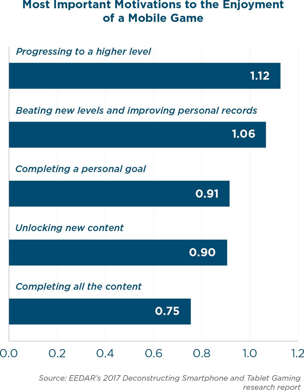 Прогресс – главный мотиватор для дальнейшей игры. Так считают мобильные геймеры США и Канады.