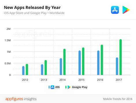 Количество приложений вApp Store впервый раз уменьшилось