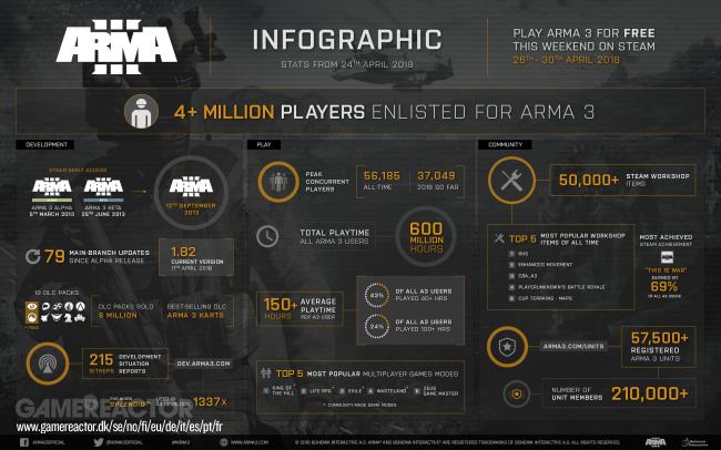 Продажи Arma III превысили 4 млн копий