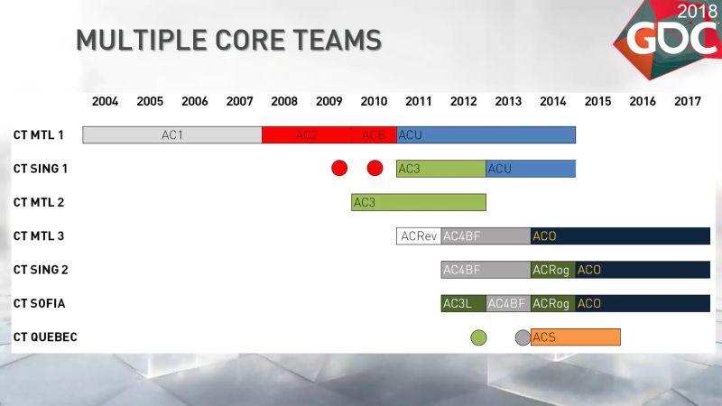 Для Assassin's Creed: Origins анонсирована легальная система читов наPC