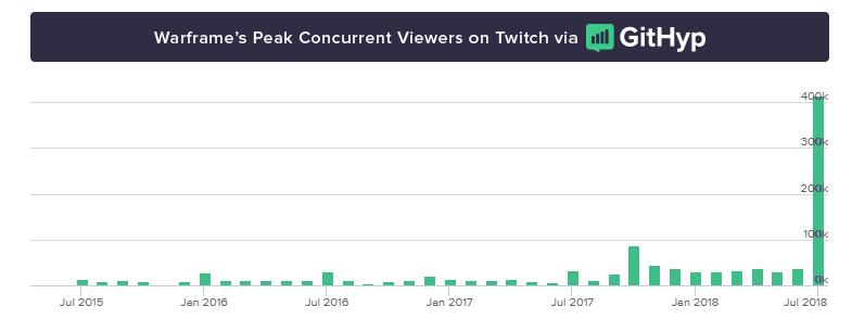 Конвент Warframe собрал в 25 раз больше зрителей на Twitch, чем год назад